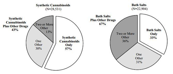 Estimated Percentage of U.S. Emergency Department Visits Involving Synthetic Cannabinoids and Bath Salts Alone and With Other Drugs, 2011