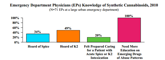 Only One-Fifth of Physicians in an Urban Emergency Department Felt Prepared to Treat Patients with Synthetic Marijuana Intoxication in 2010