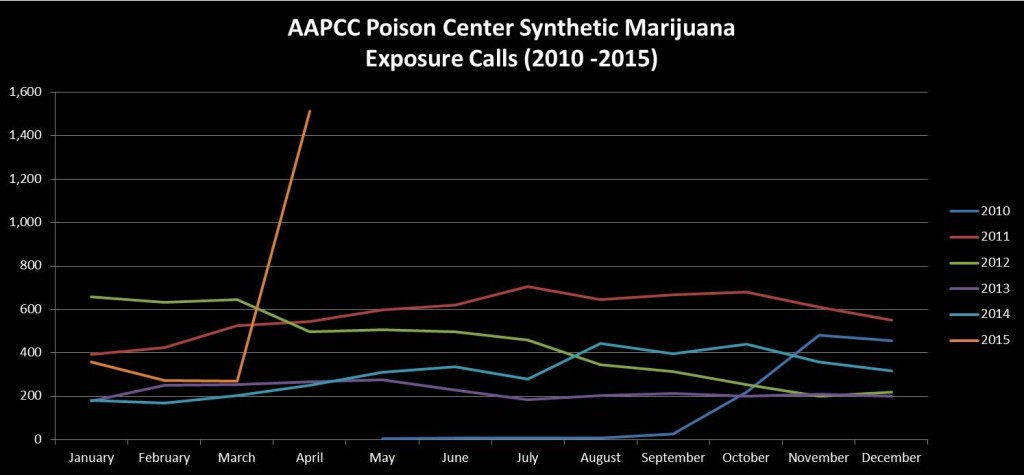 AAPCC Synthetic Cannabinoid Use 2010-2015
